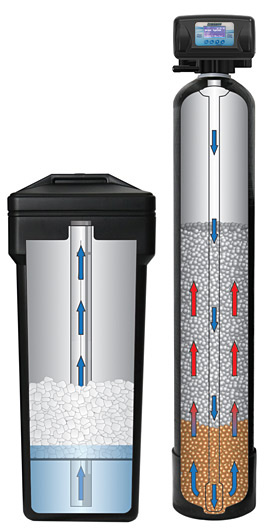 Pargreen EverGreen Water Softener System Upflow Process